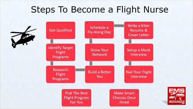 Here Are The Steps To Become A Flight Nurse